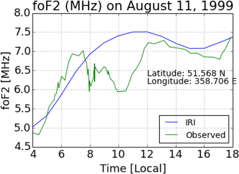 Figure 3: Effect of the August 11, 1999 eclipse on foF2. The decrease in the observed foF2 (green) from the IRI model (blue) over a long period coincides with partial obscuration of the solar disk.