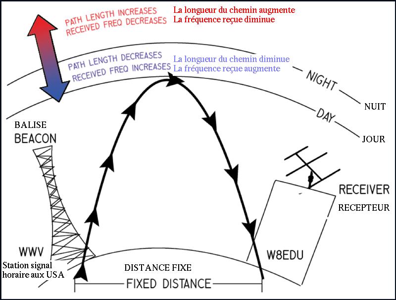 Illustration de la réflexion d'un signal radio sur l'ionosphère
